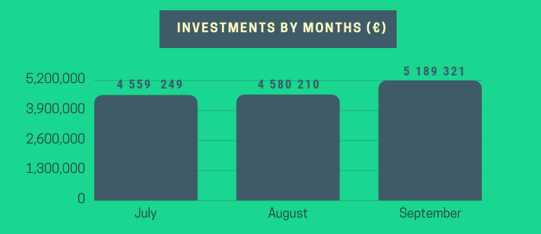 PeerBerry Investments September 2018