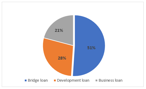 EstateGuru - outstanding loan portfolio by loan type